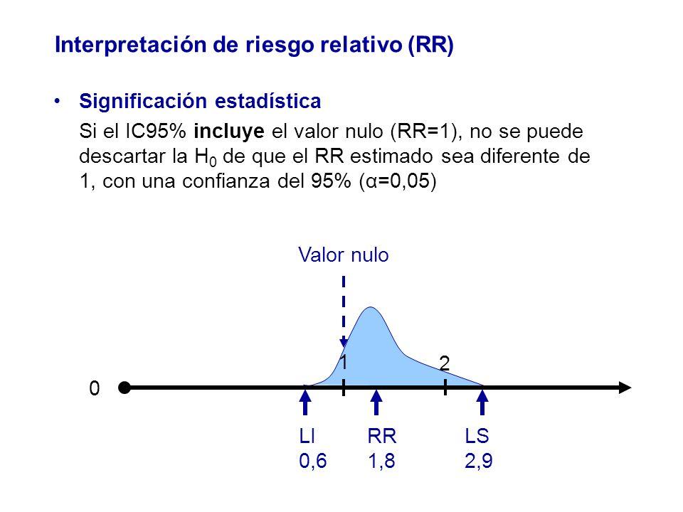 Significación estadística Si el IC95% incluye el valor nulo (RR=1), no se puede descartar la H 0 de que el RR estimado sea diferente de 1, con una con