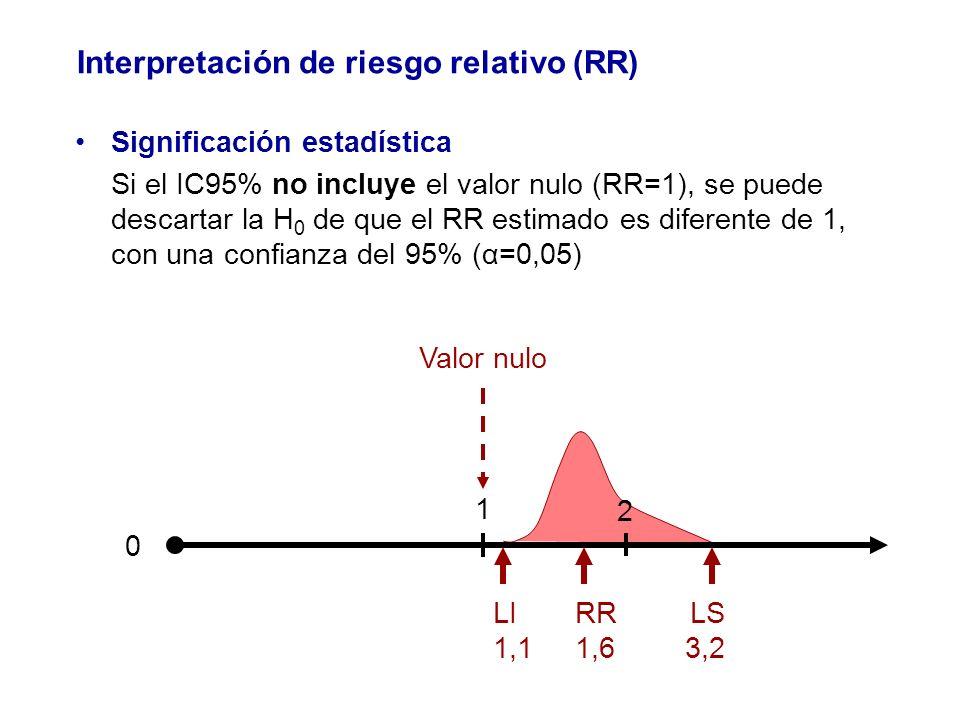 Significación estadística Si el IC95% no incluye el valor nulo (RR=1), se puede descartar la H 0 de que el RR estimado es diferente de 1, con una conf