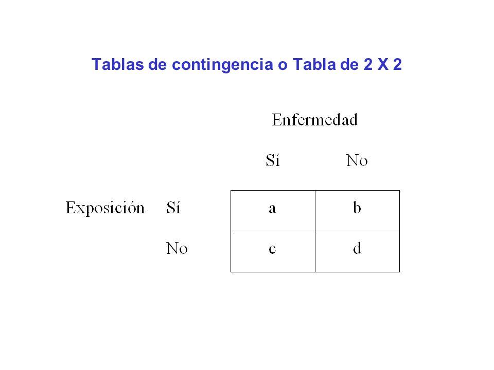 Tablas de contingencia o Tabla de 2 X 2