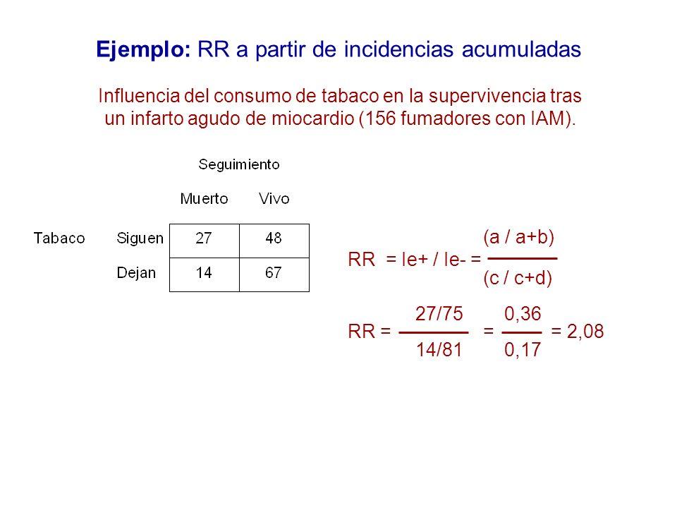 Ejemplo: RR a partir de incidencias acumuladas (a / a+b) RR = Ie+ / Ie- = (c / c+d) 27/75 0,36 RR == = 2,08 14/81 0,17 Influencia del consumo de tabac