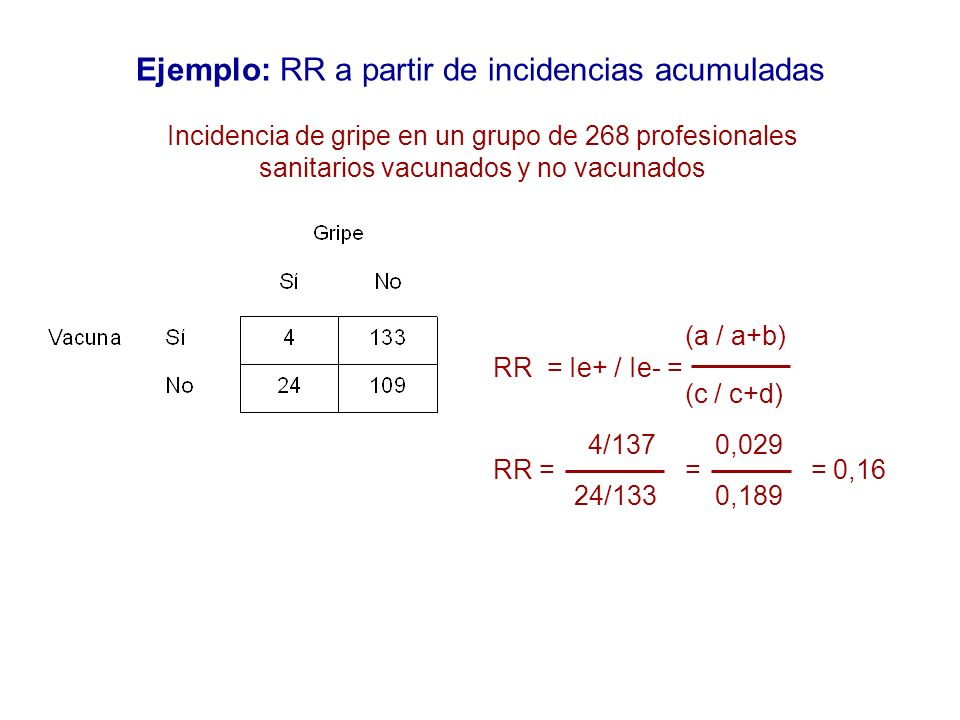 Ejemplo: RR a partir de incidencias acumuladas (a / a+b) RR = Ie+ / Ie- = (c / c+d) 4/137 0,029 RR == = 0,16 24/133 0,189 Incidencia de gripe en un gr