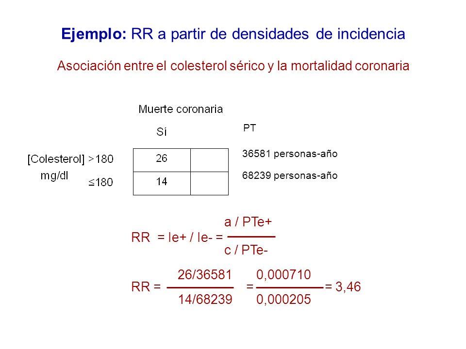 Ejemplo: RR a partir de densidades de incidencia a / PTe+ RR = Ie+ / Ie- = c / PTe- 26/36581 0,000710 RR = = = 3,46 14/68239 0,000205 Asociación entre