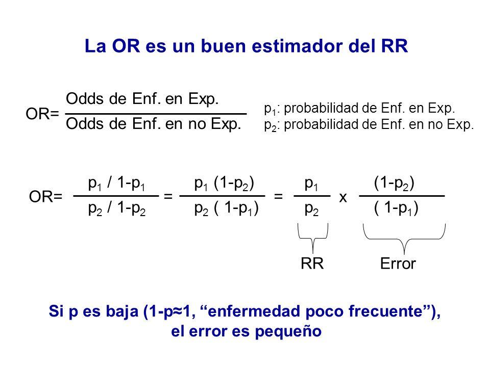 Odds de Enf. en Exp. Odds de Enf. en no Exp. OR= p 1 / 1-p 1 p 2 / 1-p 2 OR== p 1 (1-p 2 ) p 2 ( 1-p 1 ) = p1p2p1p2 x (1-p 2 ) ( 1-p 1 ) p 1 : probabi