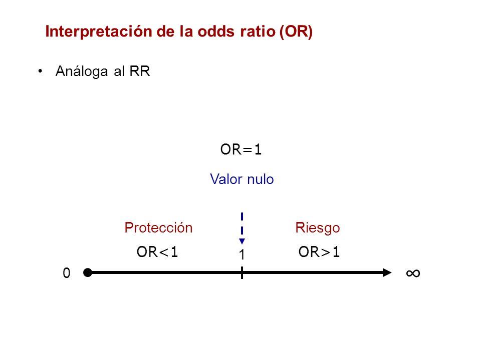 Análoga al RR Interpretación de la odds ratio (OR) 0 1 Valor nulo RiesgoProtección OR=1 OR>1OR<1