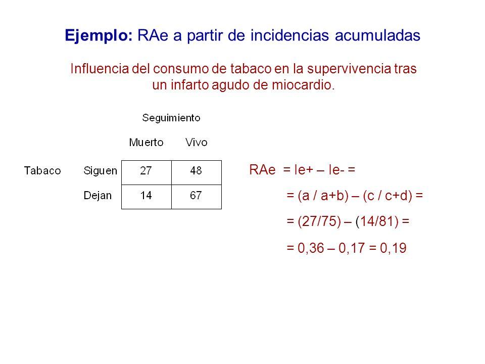 Ejemplo: RAe a partir de incidencias acumuladas RAe = Ie+ – Ie- = = (a / a+b) – (c / c+d) = = (27/75) – (14/81) = = 0,36 – 0,17 = 0,19 Influencia del