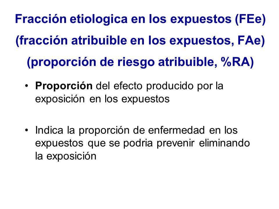 Fracción etiologica en los expuestos (FEe) (fracción atribuible en los expuestos, FAe) (proporción de riesgo atribuible, %RA) Proporción del efecto pr