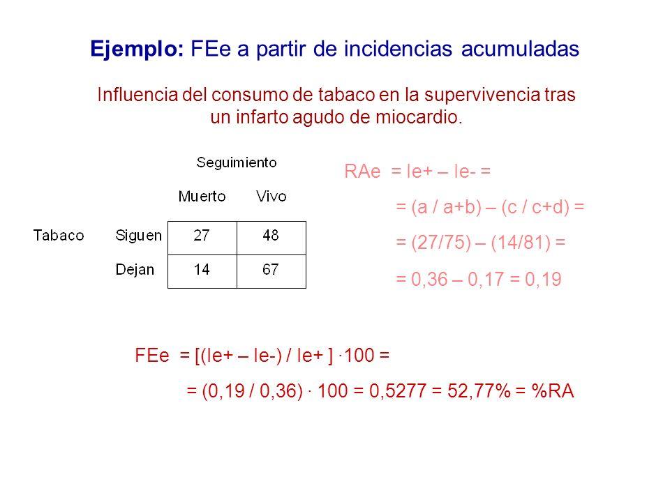 Ejemplo: FEe a partir de incidencias acumuladas RAe = Ie+ – Ie- = = (a / a+b) – (c / c+d) = = (27/75) – (14/81) = = 0,36 – 0,17 = 0,19 Influencia del