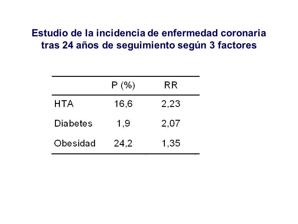 Estudio de la incidencia de enfermedad coronaria tras 24 años de seguimiento según 3 factores