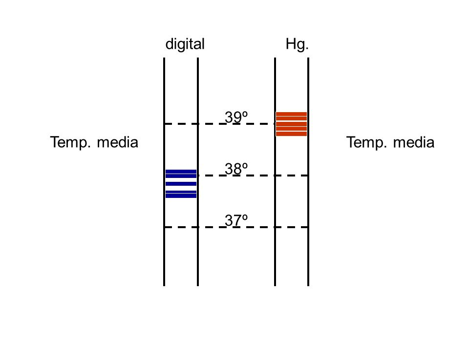 37º 38º 39º digitalHg. Temp. media