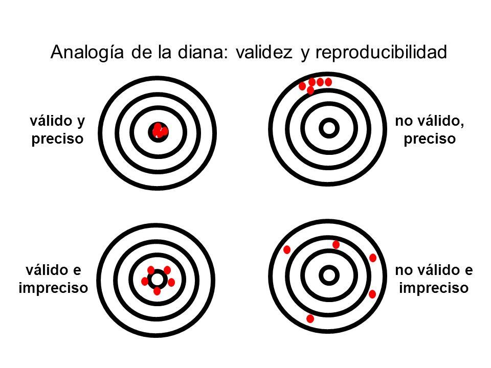 Analogía de la diana: validez y reproducibilidad válido y preciso válido e impreciso no válido, preciso no válido e impreciso