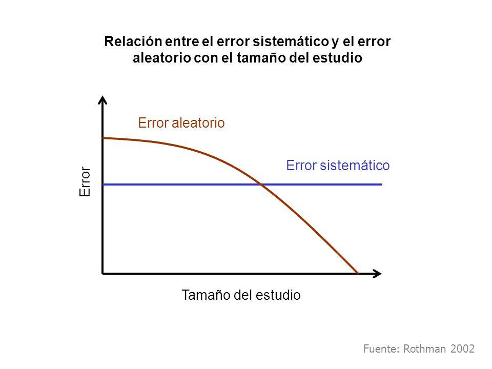 Error aleatorio Error sistemático Tamaño del estudio Error Fuente: Rothman 2002 Relación entre el error sistemático y el error aleatorio con el tamaño