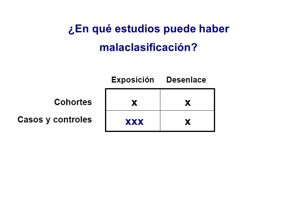 ¿En qué estudios puede haber malaclasificación? ExposiciónDesenlace Cohortes Casos y controles xx xxx x