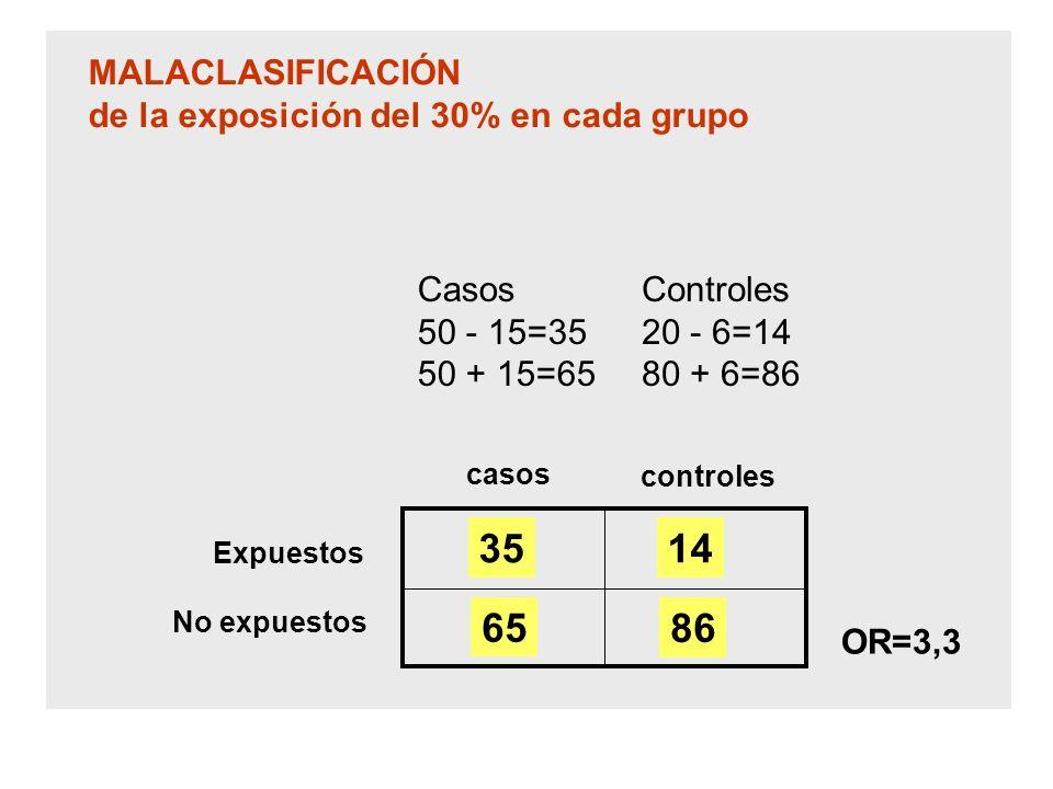casos controles Expuestos No expuestos MALACLASIFICACIÓN de la exposición del 30% en cada grupo OR=3,3 Casos 50 - 15=35 50 + 15=65 Controles 20 - 6=14