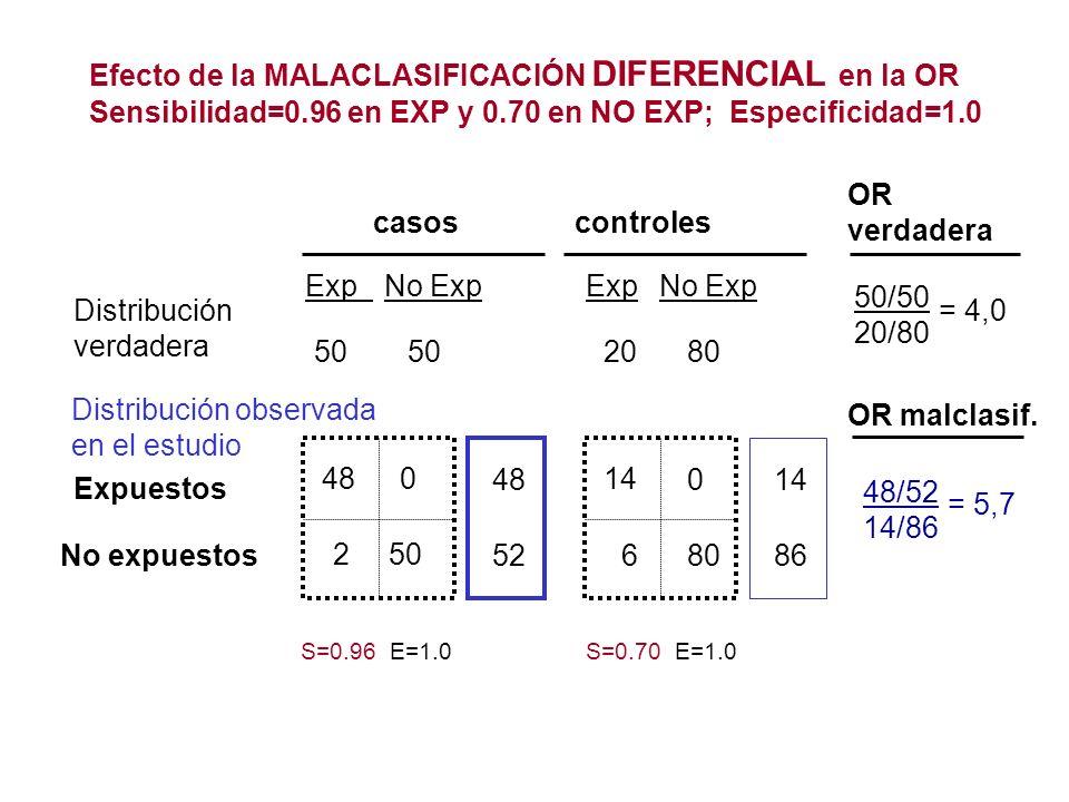 casoscontroles Expuestos No expuestos Efecto de la MALACLASIFICACIÓN DIFERENCIAL en la OR Sensibilidad=0.96 en EXP y 0.70 en NO EXP; Especificidad=1.0