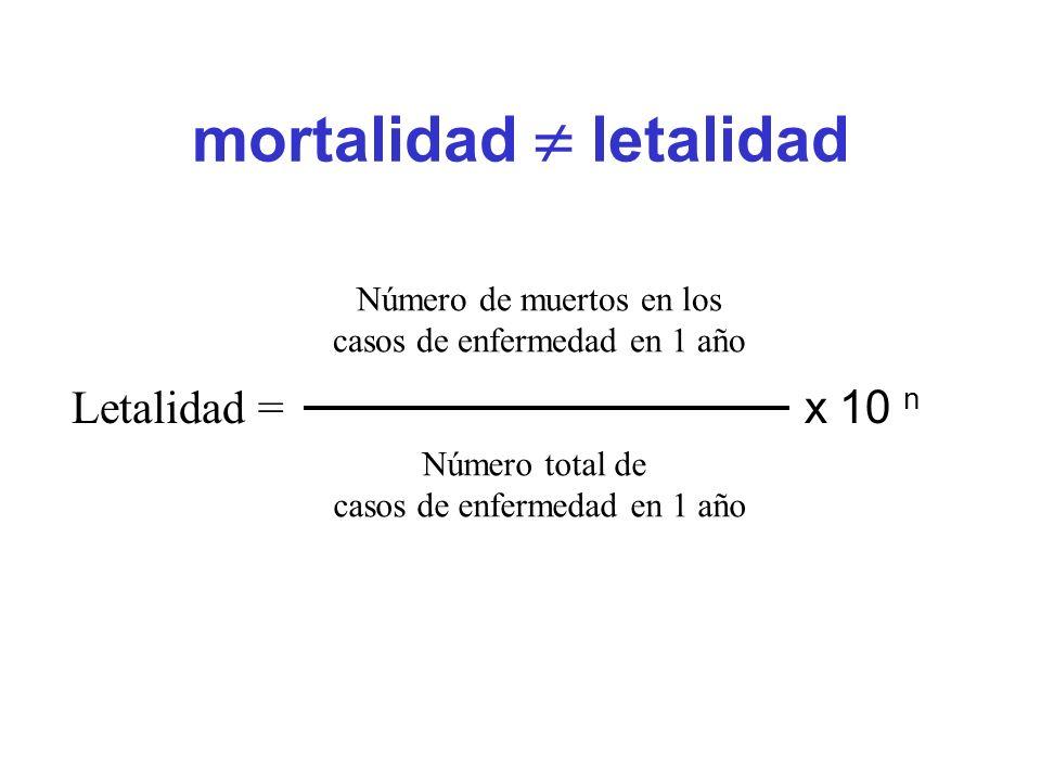 mortalidad letalidad Letalidad = x 10 n Número total de casos de enfermedad en 1 año Número de muertos en los casos de enfermedad en 1 año