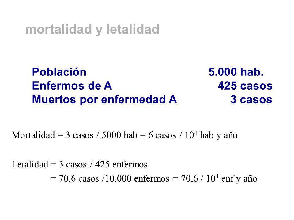 mortalidad y letalidad Mortalidad = 3 casos / 5000 hab = 6 casos / 10 4 hab y año Población5.000 hab. Enfermos de A 425 casos Muertos por enfermedad A