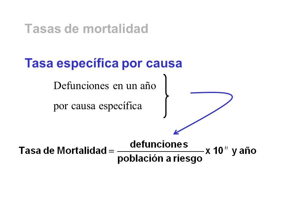 Tasas de mortalidad Defunciones en un año por causa específica Tasa específica por causa