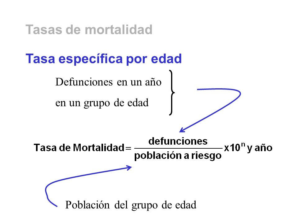 Defunciones en un año en un grupo de edad Tasa específica por edad Población del grupo de edad Tasas de mortalidad
