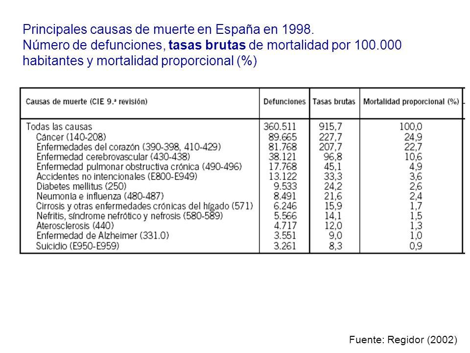 Principales causas de muerte en España en 1998. Número de defunciones, tasas brutas de mortalidad por 100.000 habitantes y mortalidad proporcional (%)