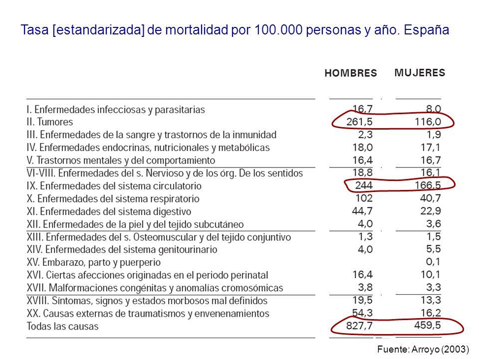 Tasa [estandarizada] de mortalidad por 100.000 personas y año. España Fuente: Arroyo (2003)