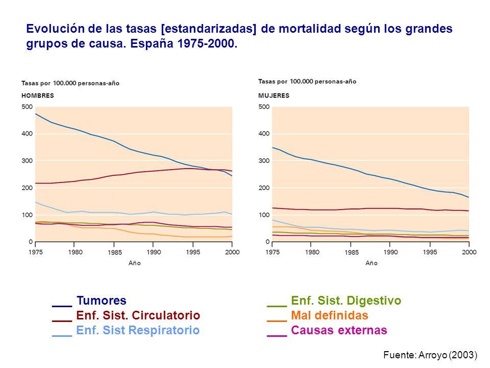 Evolución de las tasas [estandarizadas] de mortalidad según los grandes grupos de causa. España 1975-2000. ___ Tumores ___ Enf. Sist. Circulatorio ___