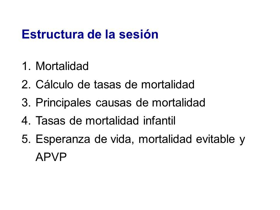 Estructura de la sesión 1.Mortalidad 2.Cálculo de tasas de mortalidad 3.Principales causas de mortalidad 4.Tasas de mortalidad infantil 5.Esperanza de