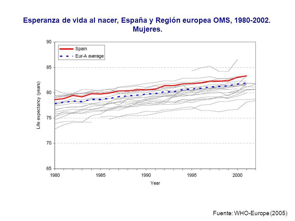 Fuente: WHO-Europe (2005) Esperanza de vida al nacer, España y Región europea OMS, 1980-2002. Mujeres.