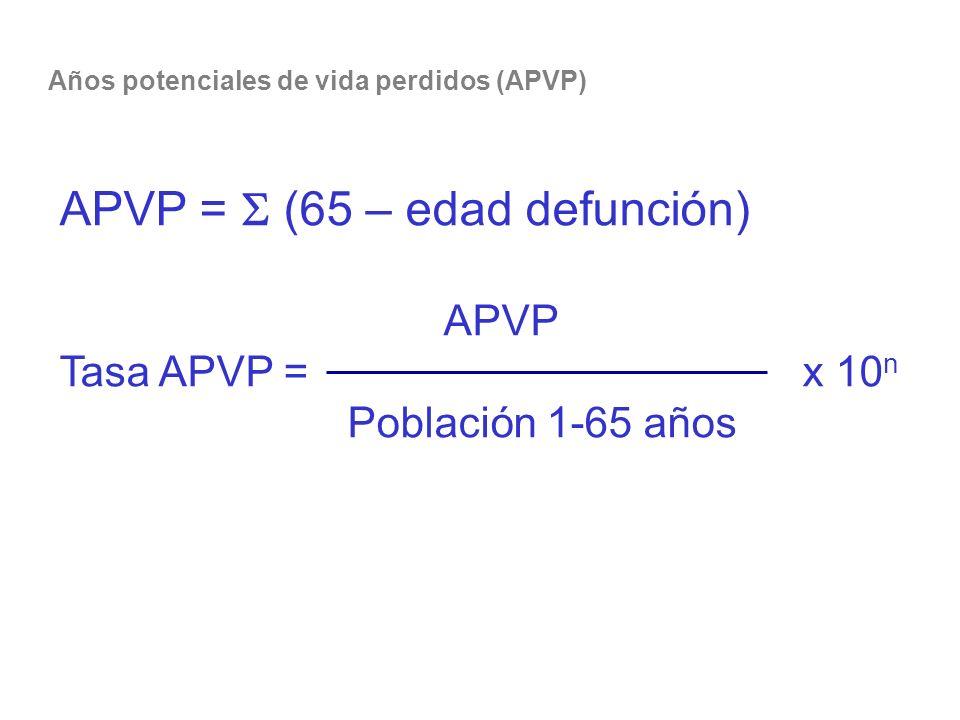Años potenciales de vida perdidos (APVP) APVP = (65 – edad defunción) APVP Tasa APVP = x 10 n Población 1-65 años