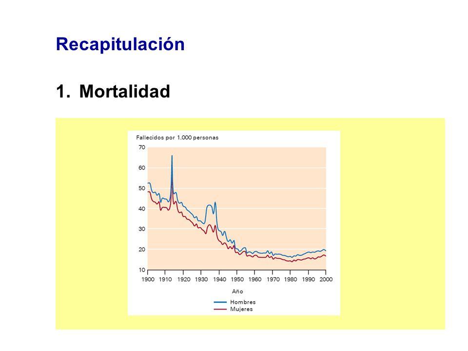 Recapitulación 1.Mortalidad