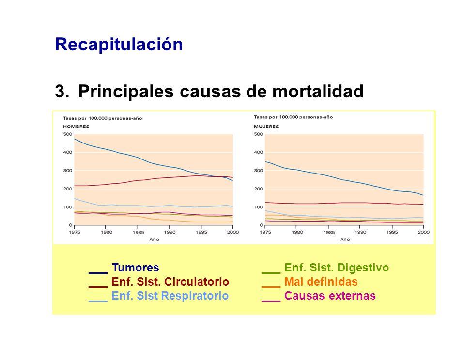 Recapitulación 3.Principales causas de mortalidad ___ Tumores ___ Enf. Sist. Circulatorio ___ Enf. Sist Respiratorio ___ Enf. Sist. Digestivo ___ Mal