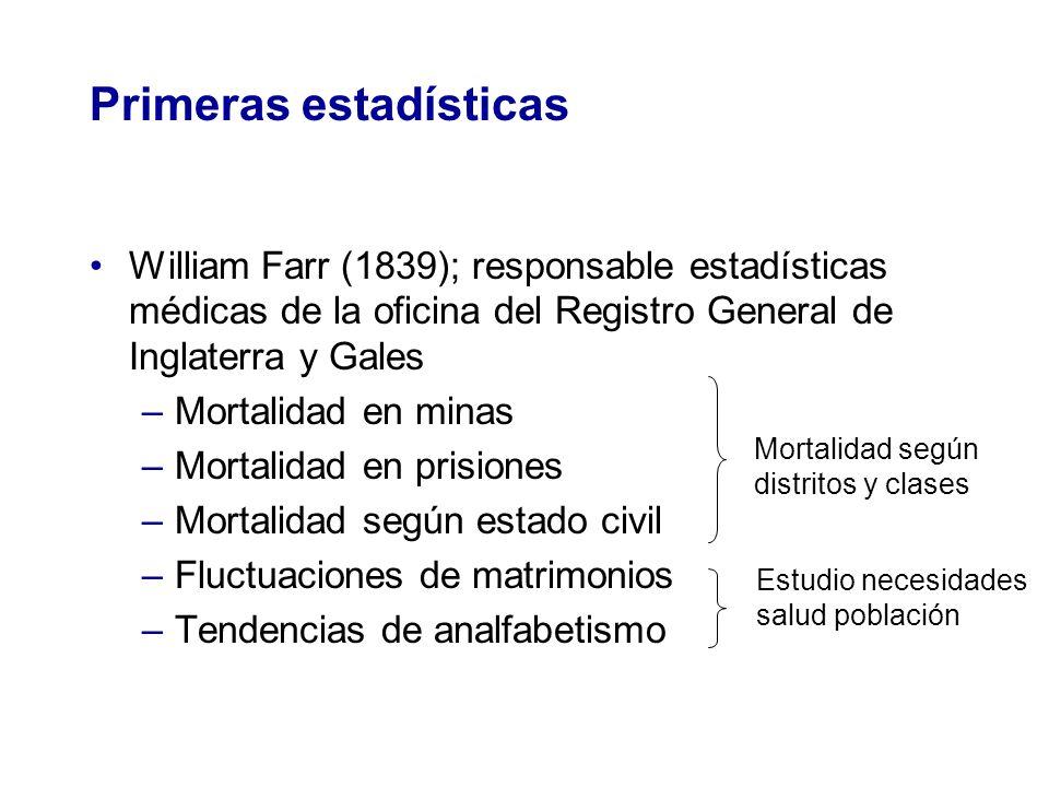 Primeras estadísticas William Farr (1839); responsable estadísticas médicas de la oficina del Registro General de Inglaterra y Gales –Mortalidad en mi