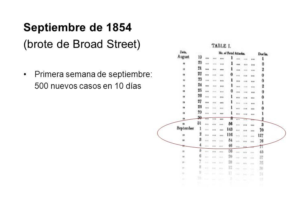Septiembre de 1854 (brote de Broad Street) Primera semana de septiembre: 500 nuevos casos en 10 días