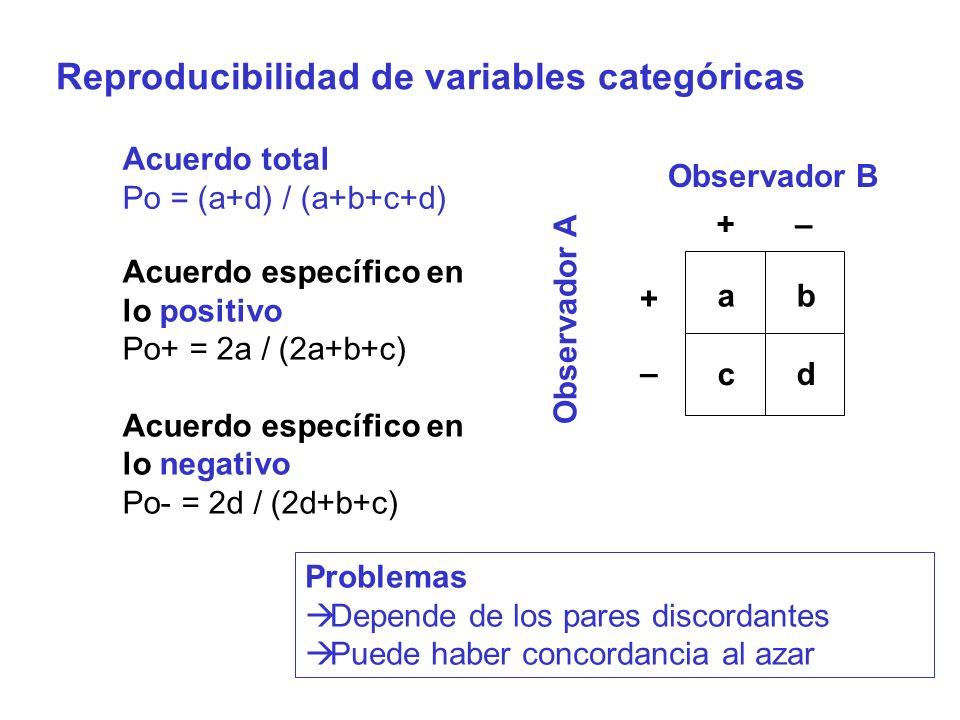 Reproducibilidad de variables categóricas – + –+ ab c d Observador B Observador A Acuerdo específico en lo positivo Po+ = 2a / (2a+b+c) Acuerdo especí