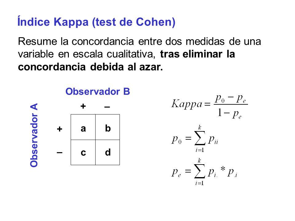Índice Kappa (test de Cohen) Resume la concordancia entre dos medidas de una variable en escala cualitativa, tras eliminar la concordancia debida al a