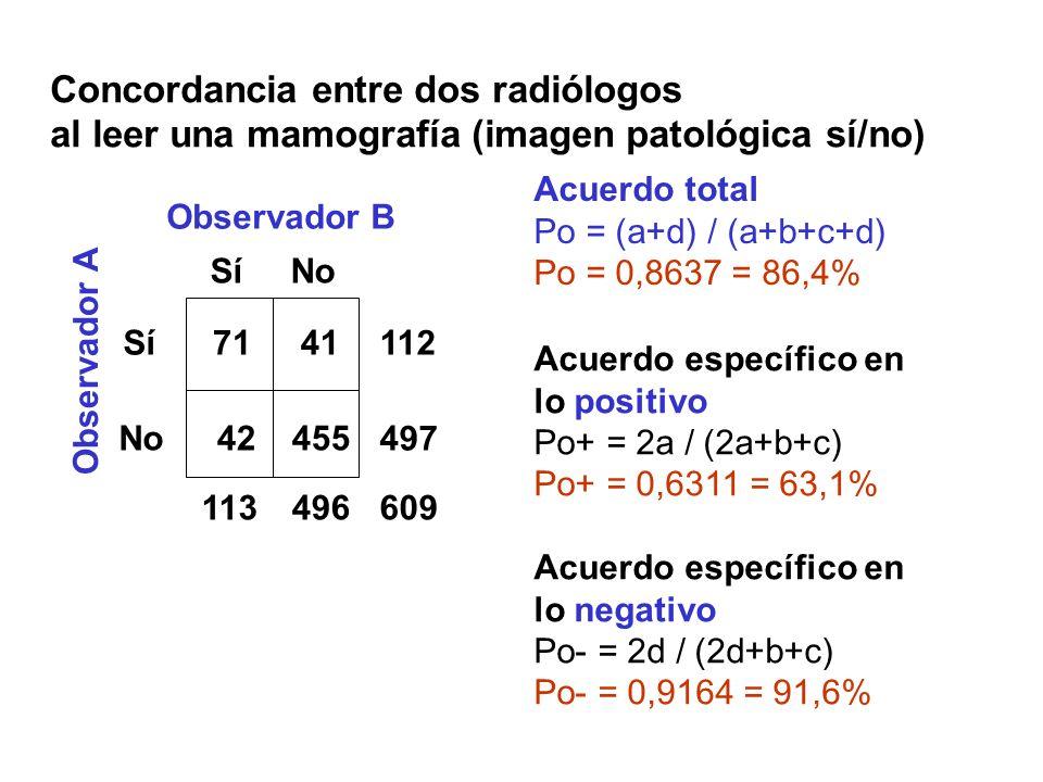 Concordancia entre dos radiólogos al leer una mamografía (imagen patológica sí/no) Sí No SíNo 7141 42455 Observador B Observador A 113496 112 497 609