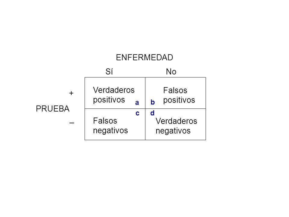 ENFERMEDAD PRUEBA Sí + No – Verdaderos positivos Falsos positivos Falsos negativos Verdaderos negativos a b cd