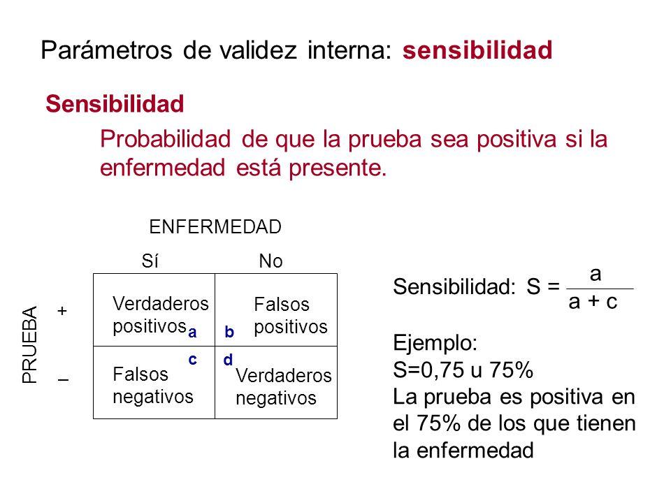 Parámetros de validez interna: sensibilidad Sensibilidad Probabilidad de que la prueba sea positiva si la enfermedad está presente. ENFERMEDAD PRUEBA