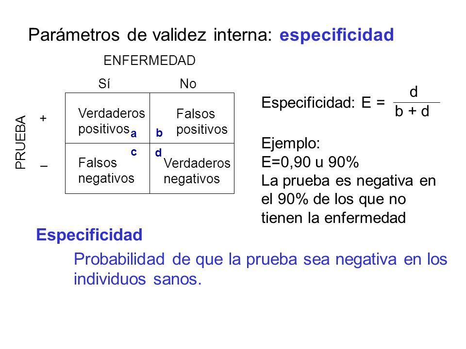 Parámetros de validez interna: especificidad Especificidad Probabilidad de que la prueba sea negativa en los individuos sanos. ENFERMEDAD PRUEBA Sí +