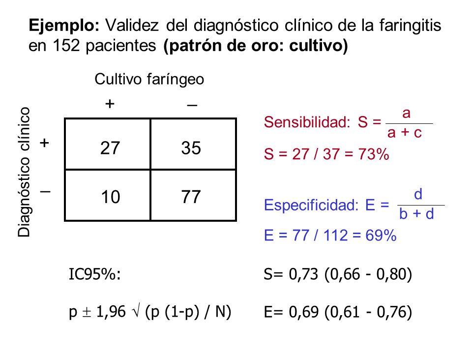 Ejemplo: Validez del diagnóstico clínico de la faringitis en 152 pacientes (patrón de oro: cultivo) Cultivo faríngeo Diagnóstico clínico + + – – 2735
