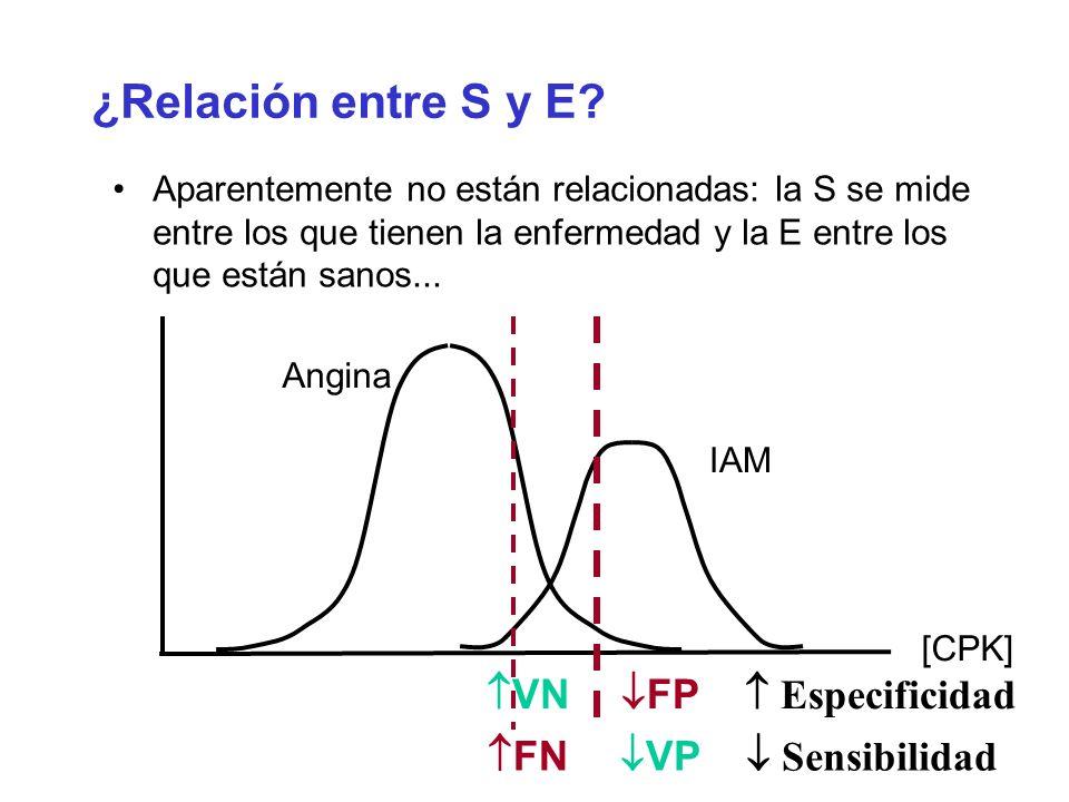 Aparentemente no están relacionadas: la S se mide entre los que tienen la enfermedad y la E entre los que están sanos... ¿Relación entre S y E? Angina