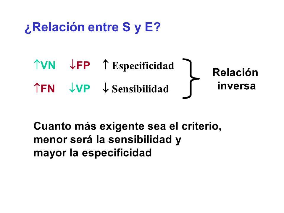 ¿Relación entre S y E? FP Especificidad VN VP Sensibilidad FN Relación inversa Cuanto más exigente sea el criterio, menor será la sensibilidad y mayor