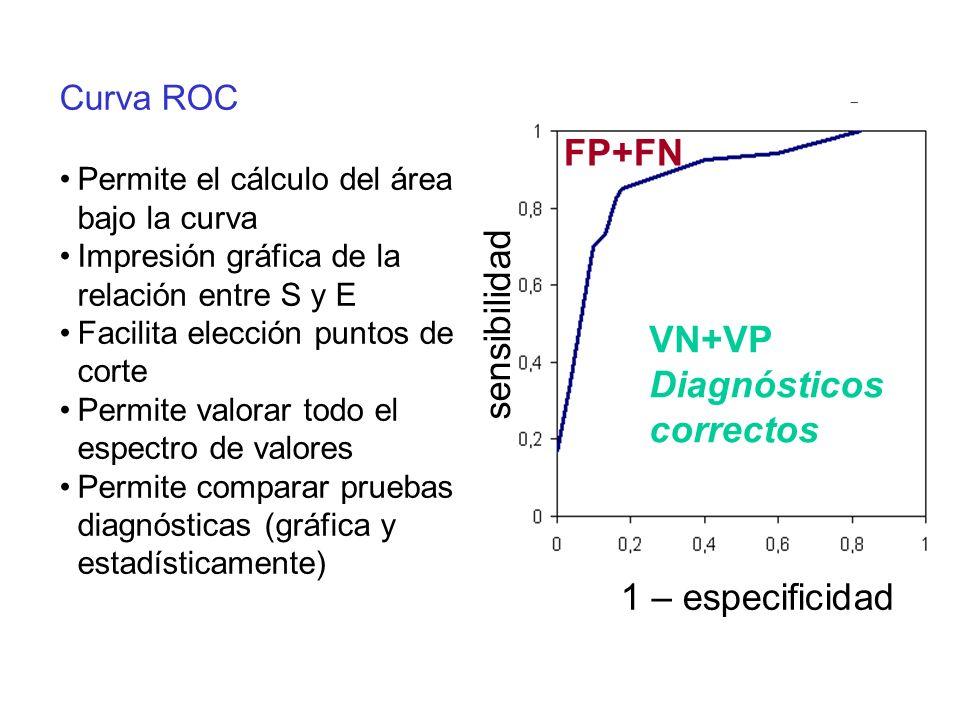 Curva ROC Permite el cálculo del área bajo la curva Impresión gráfica de la relación entre S y E Facilita elección puntos de corte Permite valorar tod