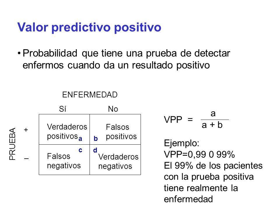 Valor predictivo positivo Probabilidad que tiene una prueba de detectar enfermos cuando da un resultado positivo ENFERMEDAD PRUEBA Sí + No – Verdadero