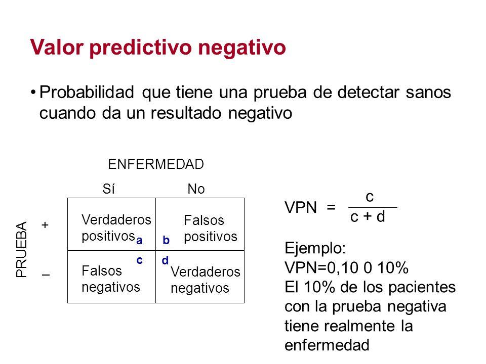 Valor predictivo negativo Probabilidad que tiene una prueba de detectar sanos cuando da un resultado negativo ENFERMEDAD PRUEBA Sí + No – Verdaderos p