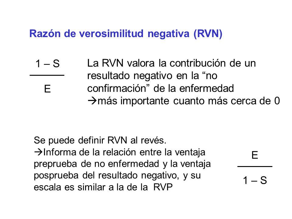 La RVN valora la contribución de un resultado negativo en la no confirmación de la enfermedad más importante cuanto más cerca de 0 1 – S E Razón de ve