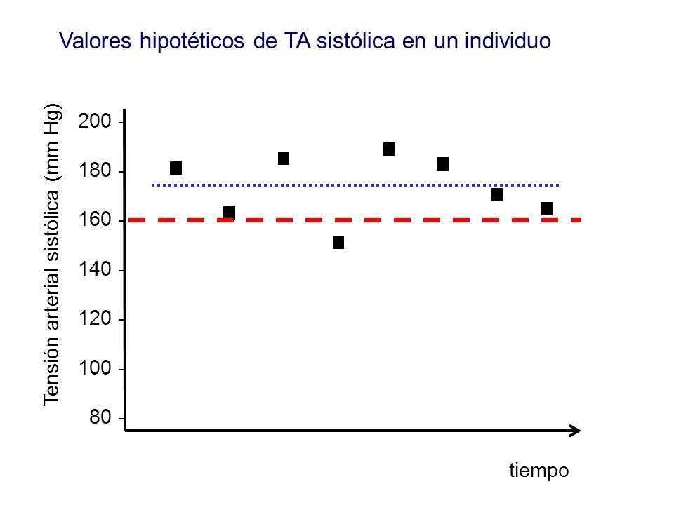 200 - 180 - 160 - 140 - 120 - 100 - 80 - Valores hipotéticos de TA sistólica en un individuo tiempo Tensión arterial sistólica (mm Hg)