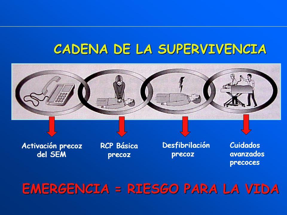 CADENA DE LA SUPERVIVENCIA OXIGENACIÓN CEREBRAL Activación precoz del SEM Las medidas que van a revertir una EMERGENCIA MÉDICA van a ser aplicadas por personal cualificado Precoz Adecuada