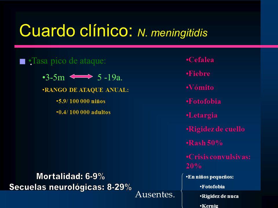 Cuardo clínico: N. meningitidis n.n. Tasa pico de ataque: 3-5m 5 -19a. RANGO DE ATAQUE ANUAL: 5.9/ 100 000 niños 0.4/ 100 000 adultos Cefalea Fiebre V