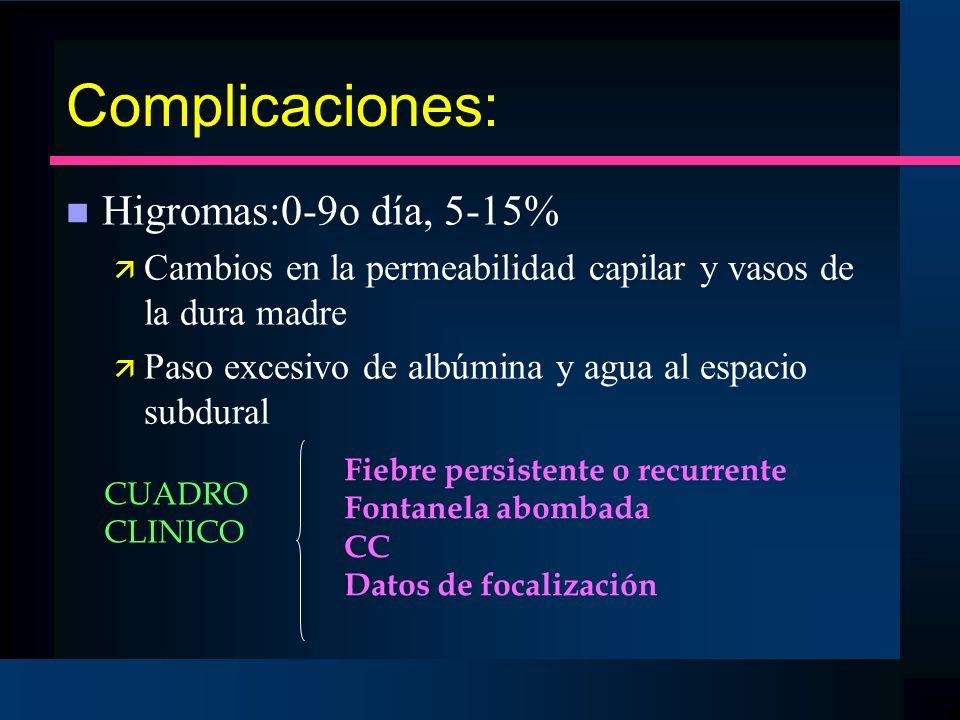 Complicaciones: n Higromas:0-9o día, 5-15% ä Cambios en la permeabilidad capilar y vasos de la dura madre ä Paso excesivo de albúmina y agua al espaci
