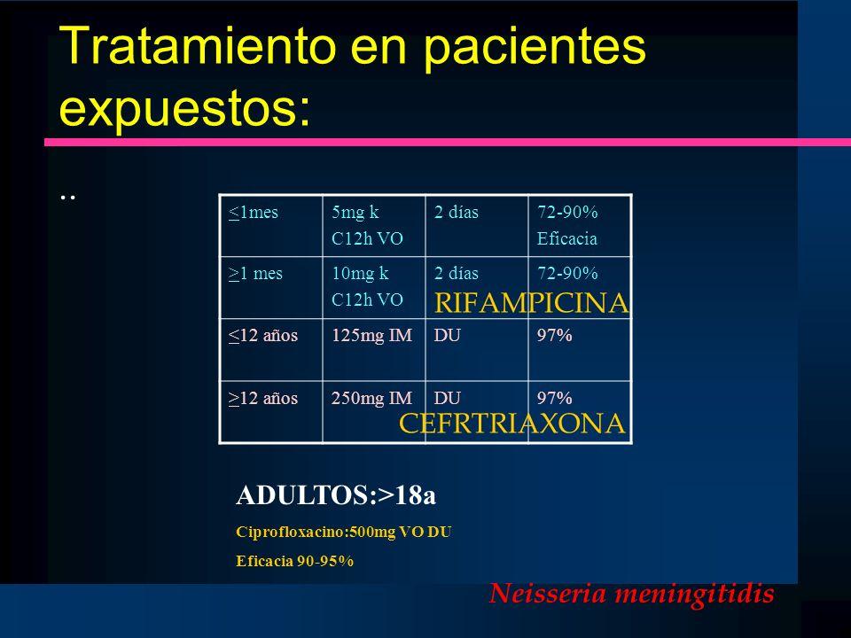 Tratamiento en pacientes expuestos:.. <1mes5mg k C12h VO 2 días72-90% Eficacia >1 mes10mg k C12h VO 2 días72-90% <12 años125mg IMDU97% >12 años250mg I